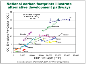 CO2em_percapita