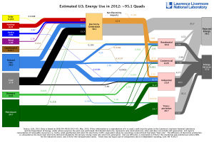 LLNL_Flow-Chart_2012