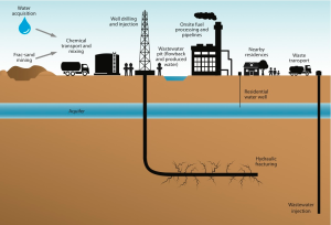UCS-fracking-report-Fig1
