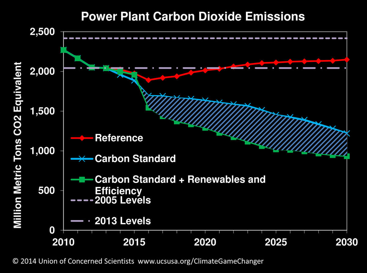 the importance of the issue of the emission of carbon dioxide and its effects The first thing to worry about is co2 emissions co2, or carbon dioxide carbon emissions because humans are many still fail to see its importance.
