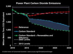 Power-plant-carbon-dioxide-emissions-chart