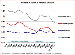 15p Omnibus GDP graph