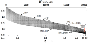 Spectral features of high-redshift galaxies. (Courtesy: Gabriel Brammer, 3D-HST)