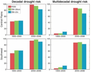 Risk (%) of decadal and multidecadal drought calculated from three sets of models. Courtesy: Cook et al. (2015)