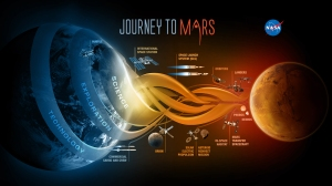 Overview of components of NASA's Journey to Mars program, which seeks to send humans to the red planet in the 2030s. (Credit: NASA)