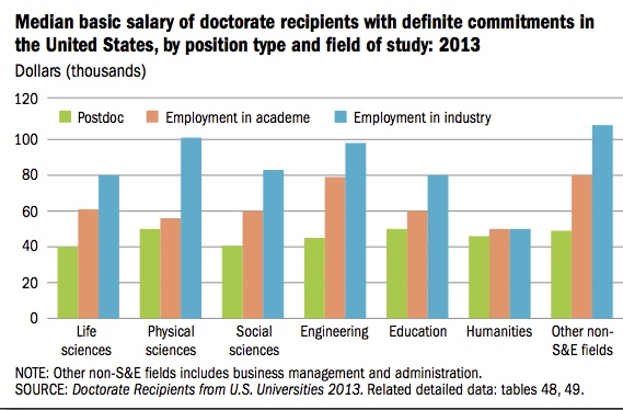 salary essay This essay offers guidelines on changing your salary and responding to the  salary advice processes (sap) started by your colleagues at.
