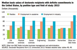 For doctorate recipients who care primarily about salary, their choice is obvious. (Credit: National Science Foundation)