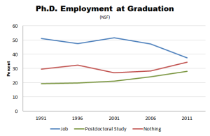 Note the trends: more and more people with Ph.D's are going into postdocs or are unemployed. (Credit: NSF, The Atlantic)