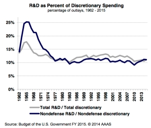 Research & Development as a Fraction of Discretionary Spending, 1962-2014. (Source: Budget of the U.S. Government FY 2015; American Association for the Advancement of Science.)