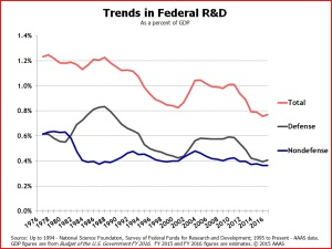 Trends in Federal Research & Development. (Source: National Science Foundation, AAAS.)