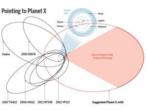 Eric Hand (Science magazine) points out that the Subaru Telescope could search for Planet X. (Data) JPL; Batygin and Brown/Caltech; (Diagram) A. Cuadra/Science