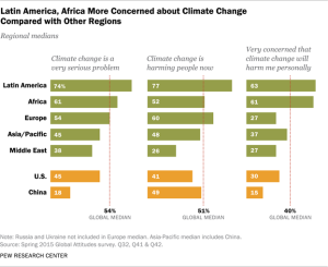 Latin America and Africa are more concerned about climate change than the U.S. and China. (Credit: Pew Research Center.)