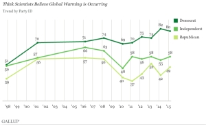 "The political gap has also widened for people who ""think scientists believe global warming is occurring."" (Credit: Gallup, Inc.)"