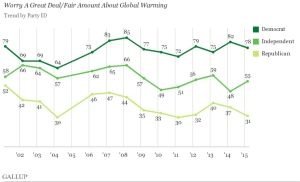 "The political divide has nearly doubled in the last 15 years for people who ""worry a great deal or fair amount about global warming."" (Credit: Gallup, Inc.)"